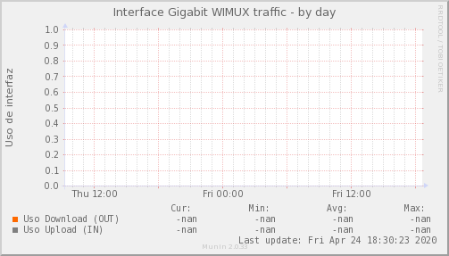 Psnmp_MKT_WIMUX_PIT_Chile_Red_if_percent_WIMUX_PIT-day.png