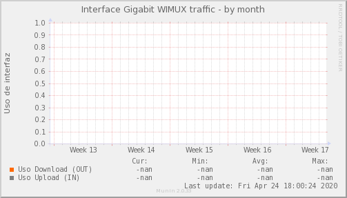 snmp_MKT_WIMUX_PIT_Chile_Red_if_percent_WIMUX_PIT-month.png