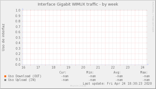 snmp_MKT_WIMUX_PIT_Chile_Red_if_percent_WIMUX_PIT-week.png