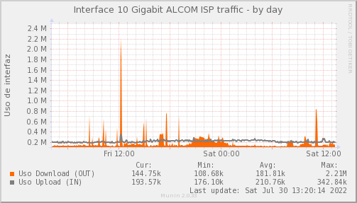 MKT-ALCOM.PIT-Chile.Red/snmp_PIT_Chile_Red_if_percent_ALCOM_PIT-day.png