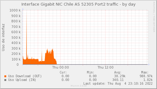 Psnmp_PIT_Chile_Red_if_percent_NIC-AS52305x2_PIT-day.png
