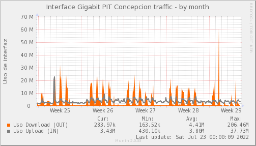 snmp_PIT_Chile_Red_if_percent_Bynarya-month