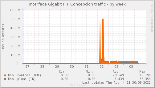 snmp_PIT_Chile_Red_if_percent_Bynarya-week