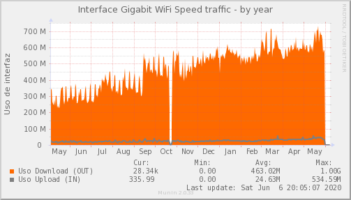 snmp_PIT_Chile_Red_if_percent_PIT_WIFISPEED-year