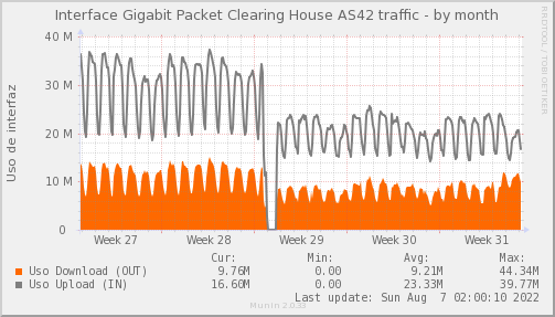 snmp_PIT_Chile_Red_if_percent_Packet_Clearing_House-month.png