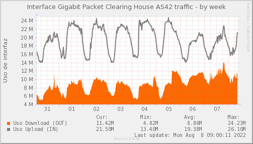 snmp_PIT_Chile_Red_if_percent_Packet_Clearing_House-week.png