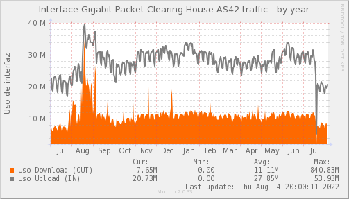 snmp_PIT_Chile_Red_if_percent_Packet_Clearing_House-year.png