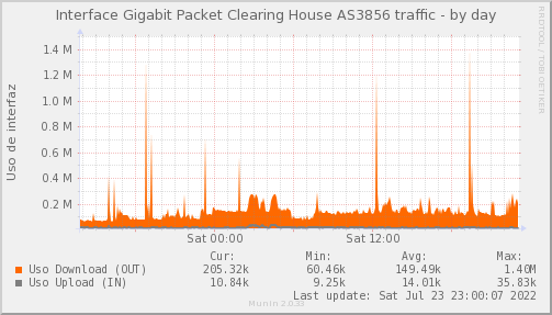 PIT_Chile_Red_if_percent_Packet_Clearing_House_3856-day.png