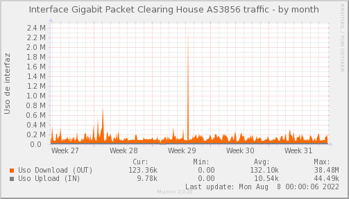 snmp_PIT_Chile_Red_if_percent_Packet_Clearing_House_3856-month.png