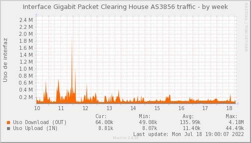 snmp_PIT_Chile_Red_if_percent_Packet_Clearing_House_3856-week.png