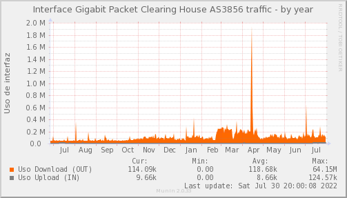 snmp_PIT_Chile_Red_if_percent_Packet_Clearing_House_3856-year.png