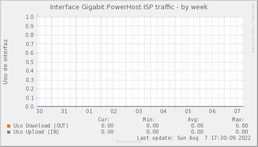 snmp_PIT_Chile_Red_if_percent_PowerHost_PIT-week.png