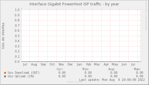 snmp_PIT_Chile_Red_if_percent_PowerHost_PIT-year.png