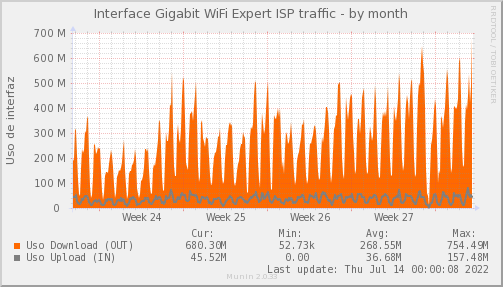 snmp_PIT_Chile_Red_if_percent_WIFIEXPERT-month