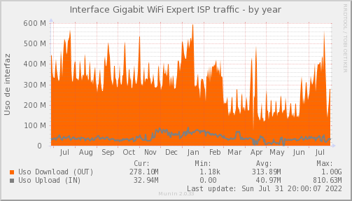 snmp_PIT_Chile_Red_if_percent_WIFIEXPERT-year