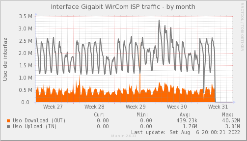 snmp_PIT_Chile_Red_if_percent_WIRCOM-month