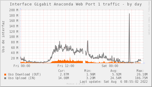 Psnmp_SW0_ZCO_PIT_Chile_Red_if_percent_ANACONDA1_PIT-day.png