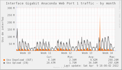snmp_SW0_ZCO_PIT_Chile_Red_if_percent_ANACONDA1_PIT-month.png