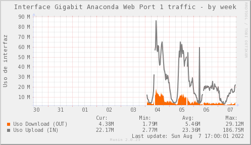snmp_SW0_ZCO_PIT_Chile_Red_if_percent_ANACONDA1_PIT-week.png