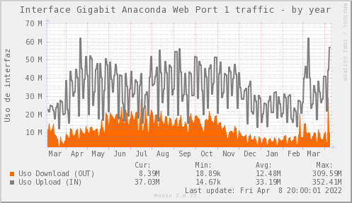 snmp_SW0_ZCO_PIT_Chile_Red_if_percent_ANACONDA1_PIT-year.png
