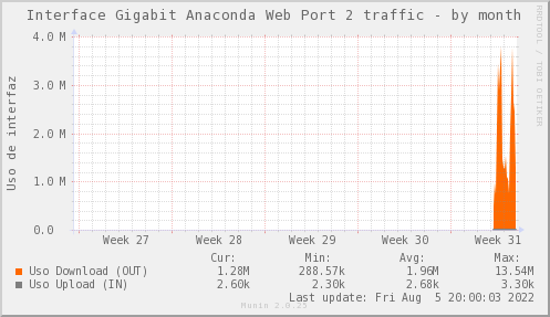 snmp_SW0_ZCO_PIT_Chile_Red_if_percent_ANACONDA2_PIT-month.png