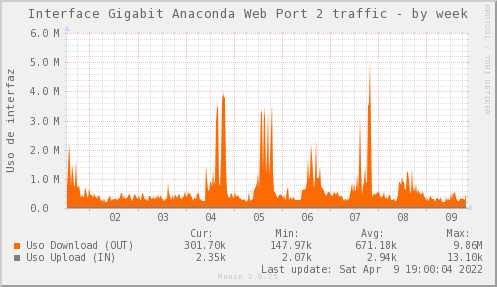 snmp_SW0_ZCO_PIT_Chile_Red_if_percent_ANACONDA2_PIT-week.png