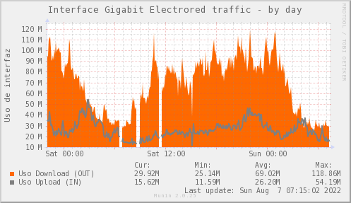 snmp_SW0_ZCO_PIT_Chile_Red_if_percent_ELECTRORED_PIT-day.png