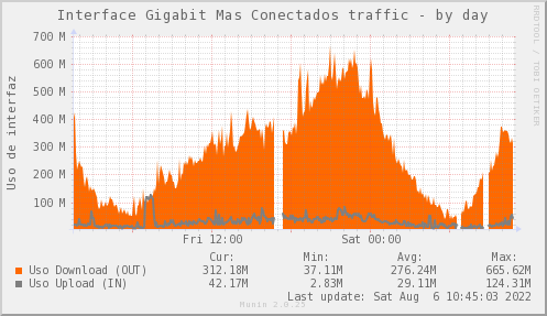 Psnmp_SW0_ZCO_PIT_Chile_Red_if_percent_MASCONECTADOS_PIT-day.png