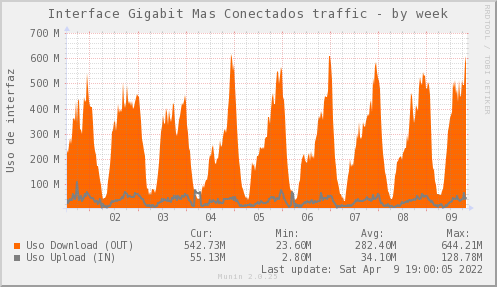 snmp_SW0_ZCO_PIT_Chile_Red_if_percent_MASCONECTADOS_PIT-week.png