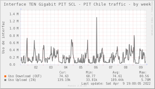 snmp_SW0_ZCO_PIT_Chile_Red_if_percent_PIT_SCL-week.png