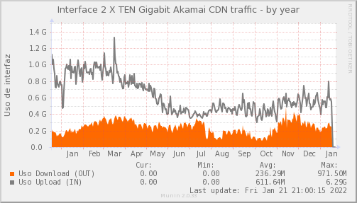 snmp_SW3_PIT_Chile_Red_if_percent_Akamai_LAG_PIT-year.png