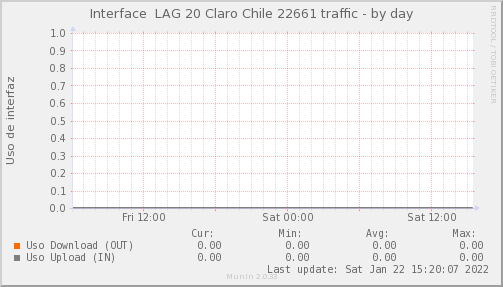 Psnmp_SW3_PIT_Chile_Red_if_percent_Claro22661_PIT-day.png