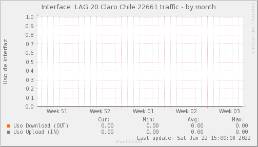 snmp_SW3_PIT_Chile_Red_if_percent_Claro22661_PIT-month.png