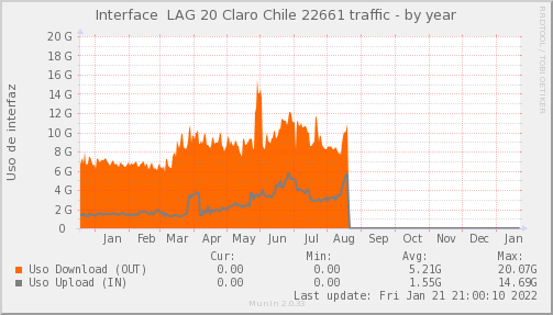 snmp_SW3_PIT_Chile_Red_if_percent_Claro22661_PIT-year.png