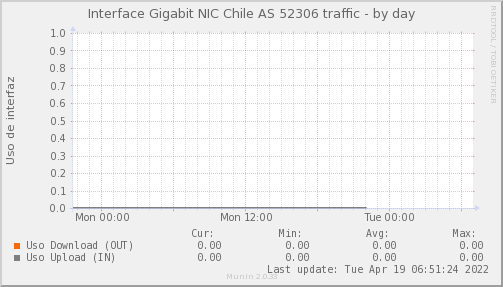 Psnmp_SW3_PIT_Chile_Red_if_percent_NIC_AS52306_PIT-day.png