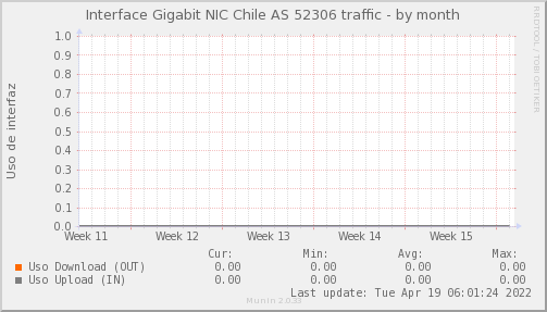 snmp_SW3_PIT_Chile_Red_if_percent_NIC_AS52306_PIT-month.png
