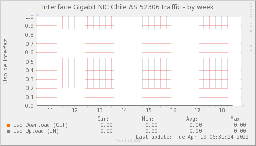 snmp_SW3_PIT_Chile_Red_if_percent_NIC_AS52306_PIT-week.png