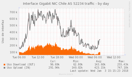 Psnmp_SW3_PIT_Chile_Red_if_percent_NIC-AS52305x1_PIT-day.png