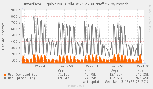 snmp_SW4_PIT_Chile_Red_if_percent_NIC_AS52234_PIT-month.png