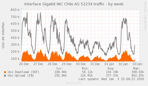 snmp_SW4_PIT_Chile_Red_if_percent_NIC_AS52234_PIT-week.png