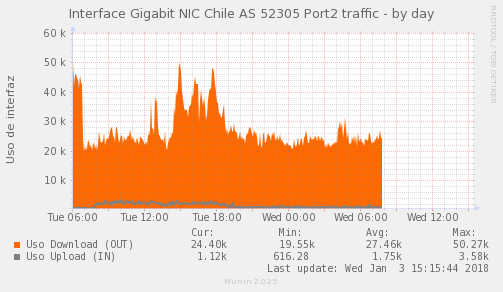 Psnmp_SW4_PIT_Chile_Red_if_percent_NIC-AS52305x2_PIT-day.png