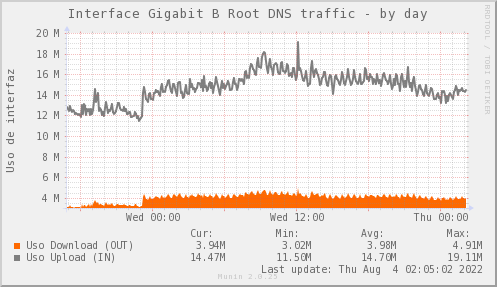 snmp_SWARI_PIT_Chile_Red_if_percent_B_Root-day