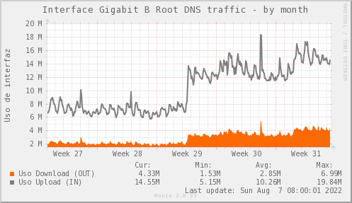 snmp_SWARI_PIT_Chile_Red_if_percent_B_Root-month