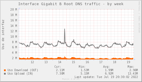 snmp_SWARI_PIT_Chile_Red_if_percent_B_Root-week