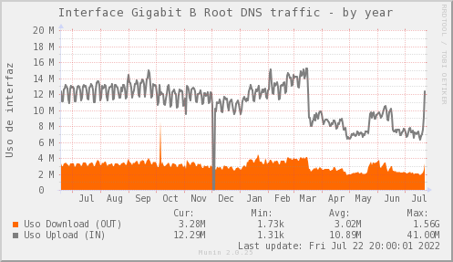 snmp_SWARI_PIT_Chile_Red_if_percent_B_Root-year