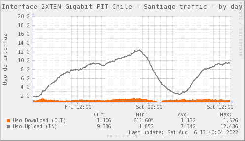 PIT_Chile_Red_if_percent_PIT_Temuco-day.pn