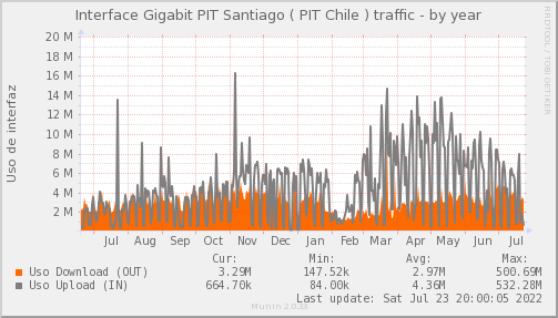 snmp_SWCCP_PIT_Chile_Red_if_percent_PIT_CCP-year.png