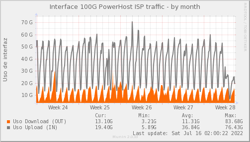 snmp_SWEB3_PIT_Chile_Red_if_percent_PowerHost-month.png