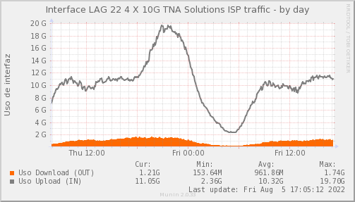snmp_SWEB3_PIT_Chile_Red_if_percent_TNA-day.pn