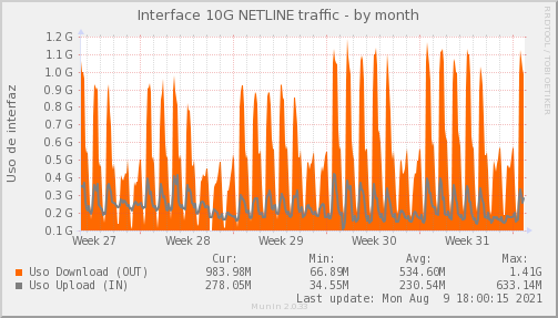snmp_SWLDC0_PIT_Chile_Red_if_percent_NETLINE-month.png
